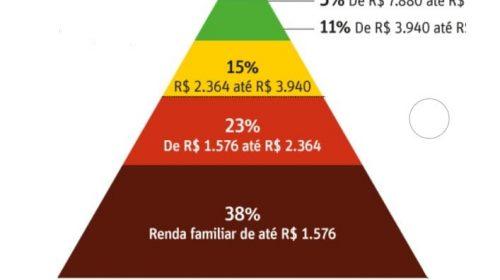 Se você é pobre ou classe média, pode perder as esperanças!
